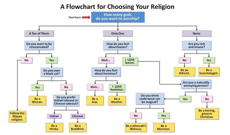 Religion flow chart